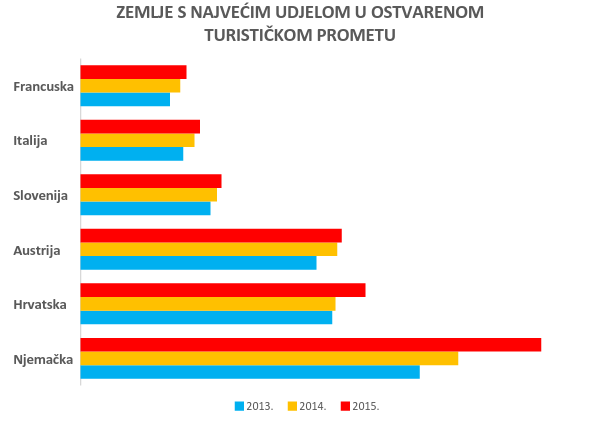 Zadar-Graf-2